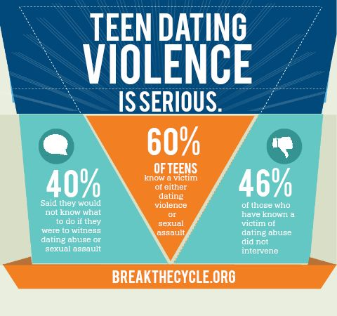 Teen Dating Abuse: Signs and Breaking the Cycle
