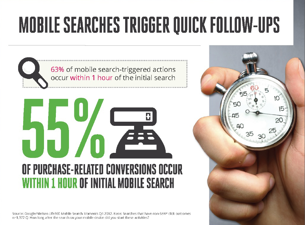 Mobile Websites drive growth for small businesses.