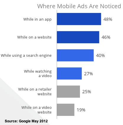 High-results Mobile Advertising raises your SEO even higher