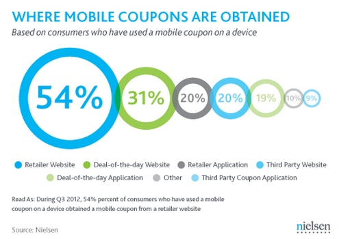 Mobile Coupons attract customers!