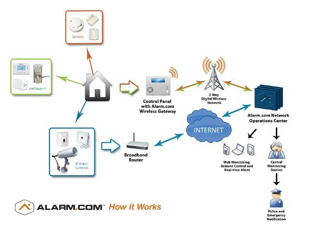 how it works diagram- reliable alarm monitoring
